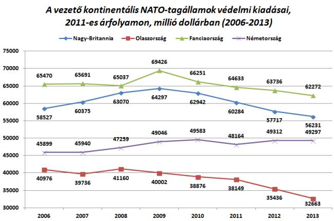 """Az """"európai nagyok"""" egyelőre nem képesek növelni védelmi kiadásaikat[14]"""