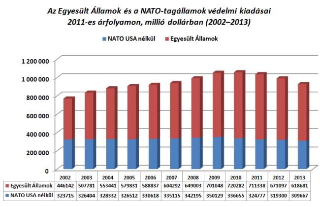 Az Egyesült Államok és a NATO többi tagállama között továbbra is fennáll az egyenlőtlenség a védelmi kiadások terén[11]