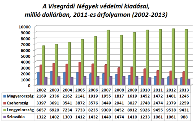 A Visegrádi Négyek védelmi ambíciói és kiadásai eltérő pályán mozognak[15]