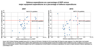 defence-expenditures-graph-01