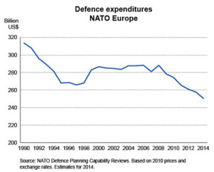 defence-expenditures-nato-europe-1990-2014
