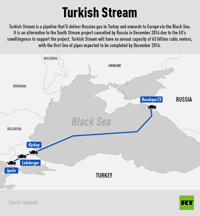 Török-áramlat ( Forrás: RT.com; http://rt.com/business/258961-serbia-join-turkish-stream/ letöltve: 2015.05.16 )