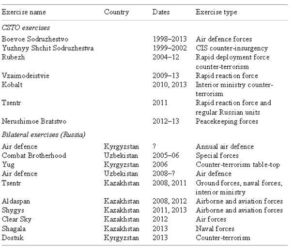 A CSTO keretei között szervezett és az Oroszországgal való kétoldalú hadgyakorlatok. (Forrás: SIPRI)