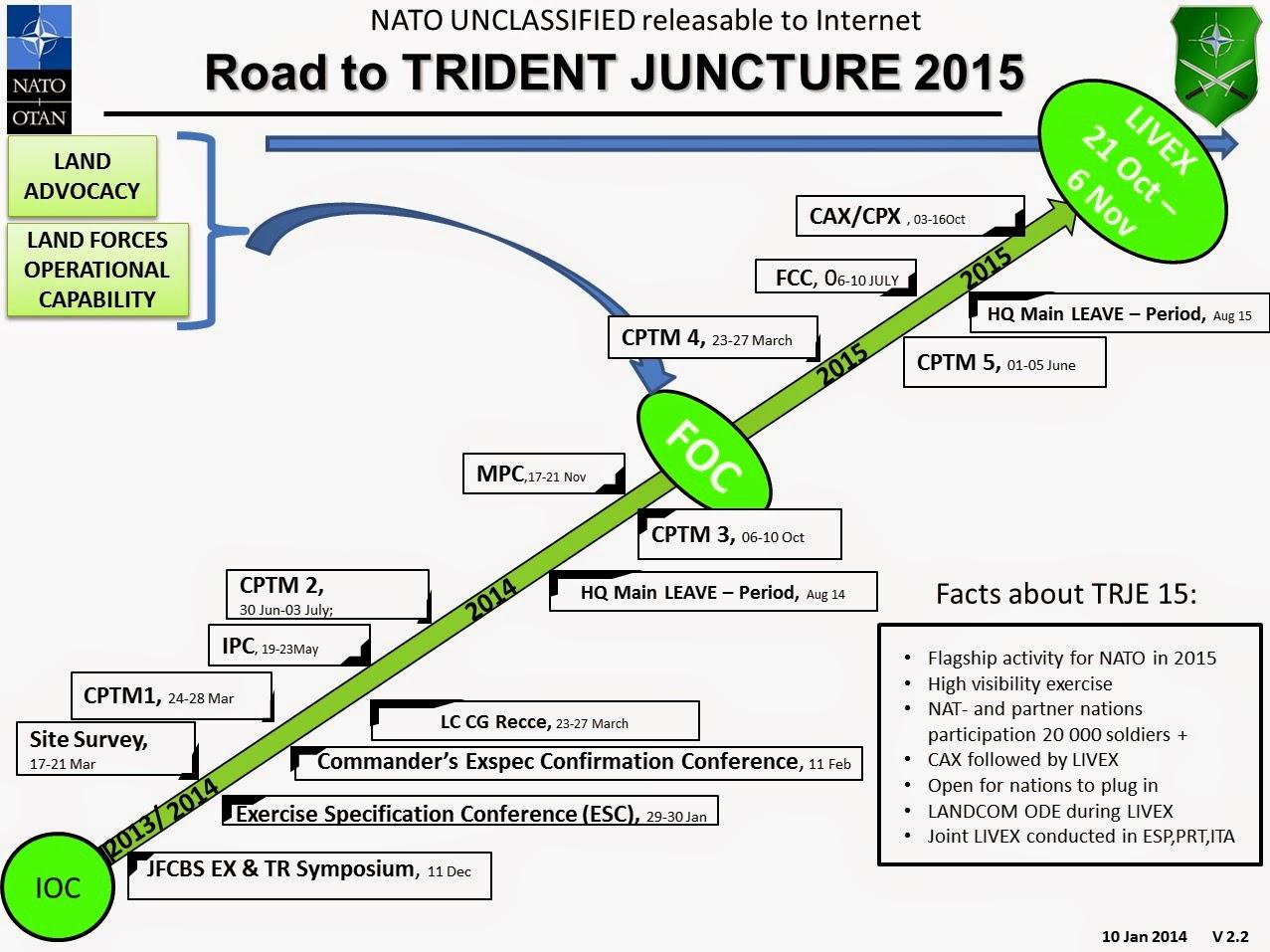 (A kép forrása: http://1.bp.blogspot.com/-W74oSlKbKHo/VFO-NRI1RGI/AAAAAAAAdPE/7OIPYKSlkiE/s1600/Trident_Juncture_2015.jpg)