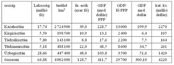 A térség államainak meghatározó jellemzői (2012). (Forrás: Honvédségi Szemle 2014/4. szám, 71. o. )