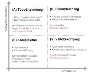 """A """"VUCA"""" mátrix, (Forrás: Dr. Porkoláb Imre dandártábornok: NATO leadership development, konferencia előadás anyaga, MH ÖHP, 2016. február 03., p.14.)"""